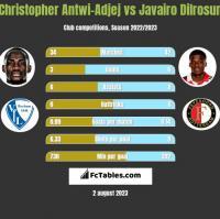Christopher Antwi-Adjej vs Javairo Dilrosun h2h player stats