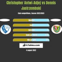 Christopher Antwi-Adjej vs Dennis Jastrzembski h2h player stats