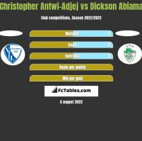 Christopher Antwi-Adjej vs Dickson Abiama h2h player stats