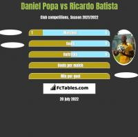 Daniel Popa vs Ricardo Batista h2h player stats