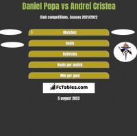 Daniel Popa vs Andrei Cristea h2h player stats