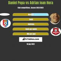 Daniel Popa vs Adrian Ioan Hora h2h player stats