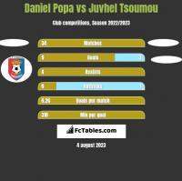 Daniel Popa vs Juvhel Tsoumou h2h player stats