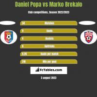 Daniel Popa vs Marko Brekalo h2h player stats