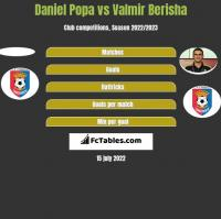 Daniel Popa vs Valmir Berisha h2h player stats