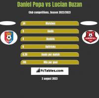 Daniel Popa vs Lucian Buzan h2h player stats
