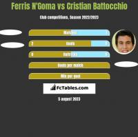 Ferris N'Goma vs Cristian Battocchio h2h player stats