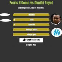 Ferris N'Goma vs Dimitri Payet h2h player stats