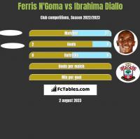 Ferris N'Goma vs Ibrahima Diallo h2h player stats