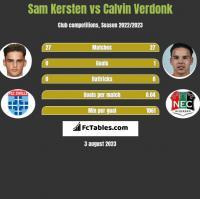 Sam Kersten vs Calvin Verdonk h2h player stats