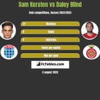 Sam Kersten vs Daley Blind h2h player stats
