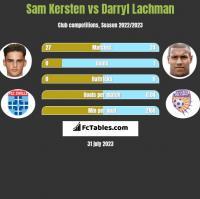 Sam Kersten vs Darryl Lachman h2h player stats