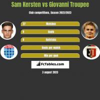 Sam Kersten vs Giovanni Troupee h2h player stats
