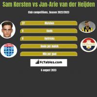 Sam Kersten vs Jan-Arie van der Heijden h2h player stats