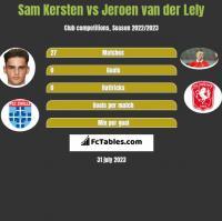 Sam Kersten vs Jeroen van der Lely h2h player stats