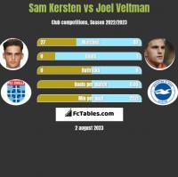 Sam Kersten vs Joel Veltman h2h player stats