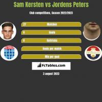 Sam Kersten vs Jordens Peters h2h player stats