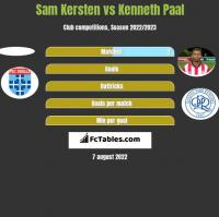 Sam Kersten vs Kenneth Paal h2h player stats