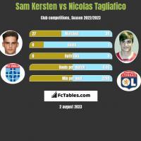 Sam Kersten vs Nicolas Tagliafico h2h player stats