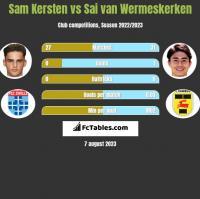 Sam Kersten vs Sai van Wermeskerken h2h player stats