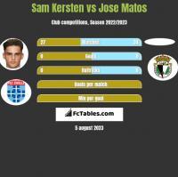 Sam Kersten vs Jose Matos h2h player stats