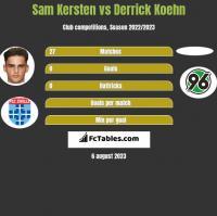 Sam Kersten vs Derrick Koehn h2h player stats
