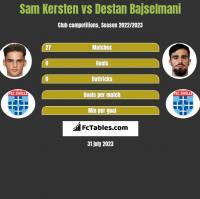 Sam Kersten vs Destan Bajselmani h2h player stats