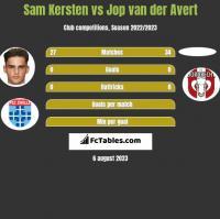 Sam Kersten vs Jop van der Avert h2h player stats