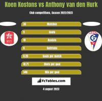 Koen Kostons vs Anthony van den Hurk h2h player stats