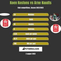 Koen Kostons vs Arne Naudts h2h player stats