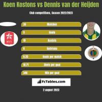 Koen Kostons vs Dennis van der Heijden h2h player stats