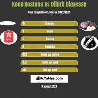 Koen Kostons vs Djibril Dianessy h2h player stats