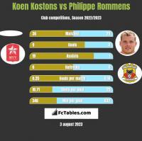 Koen Kostons vs Philippe Rommens h2h player stats