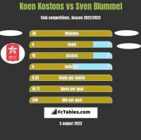 Koen Kostons vs Sven Blummel h2h player stats