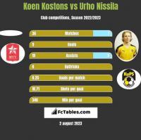 Koen Kostons vs Urho Nissila h2h player stats