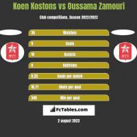 Koen Kostons vs Oussama Zamouri h2h player stats