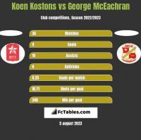 Koen Kostons vs George McEachran h2h player stats