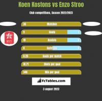Koen Kostons vs Enzo Stroo h2h player stats