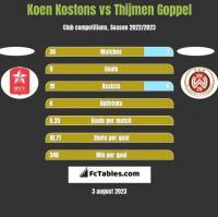 Koen Kostons vs Thijmen Goppel h2h player stats
