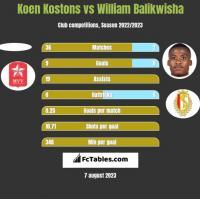 Koen Kostons vs William Balikwisha h2h player stats