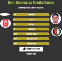 Koen Kostons vs Naoufal Bannis h2h player stats