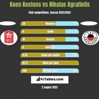 Koen Kostons vs Nikolas Agrafiotis h2h player stats