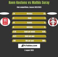 Koen Kostons vs Mathis Suray h2h player stats