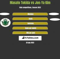 Masato Tokida vs Jon-Ya Kim h2h player stats
