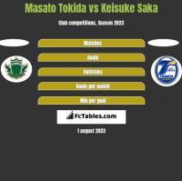 Masato Tokida vs Keisuke Saka h2h player stats