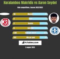 Haralambos Makridis vs Aaron Seydel h2h player stats