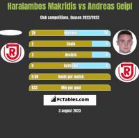 Haralambos Makridis vs Andreas Geipl h2h player stats