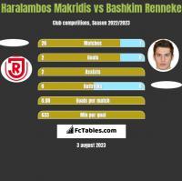 Haralambos Makridis vs Bashkim Renneke h2h player stats