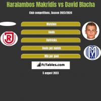 Haralambos Makridis vs David Blacha h2h player stats