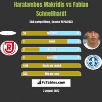 Haralambos Makridis vs Fabian Schnellhardt h2h player stats